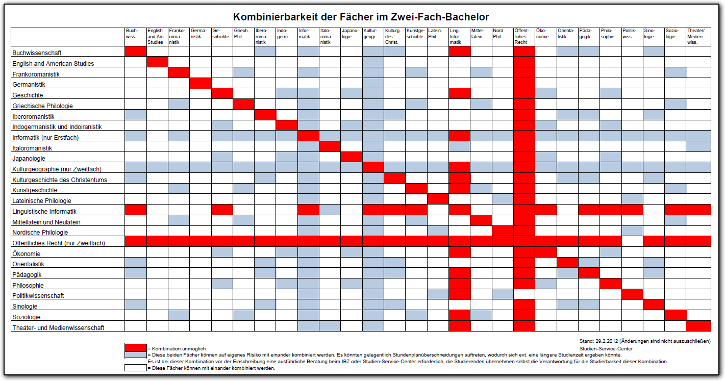 2013-03-19_02_Kombinationsmatrix