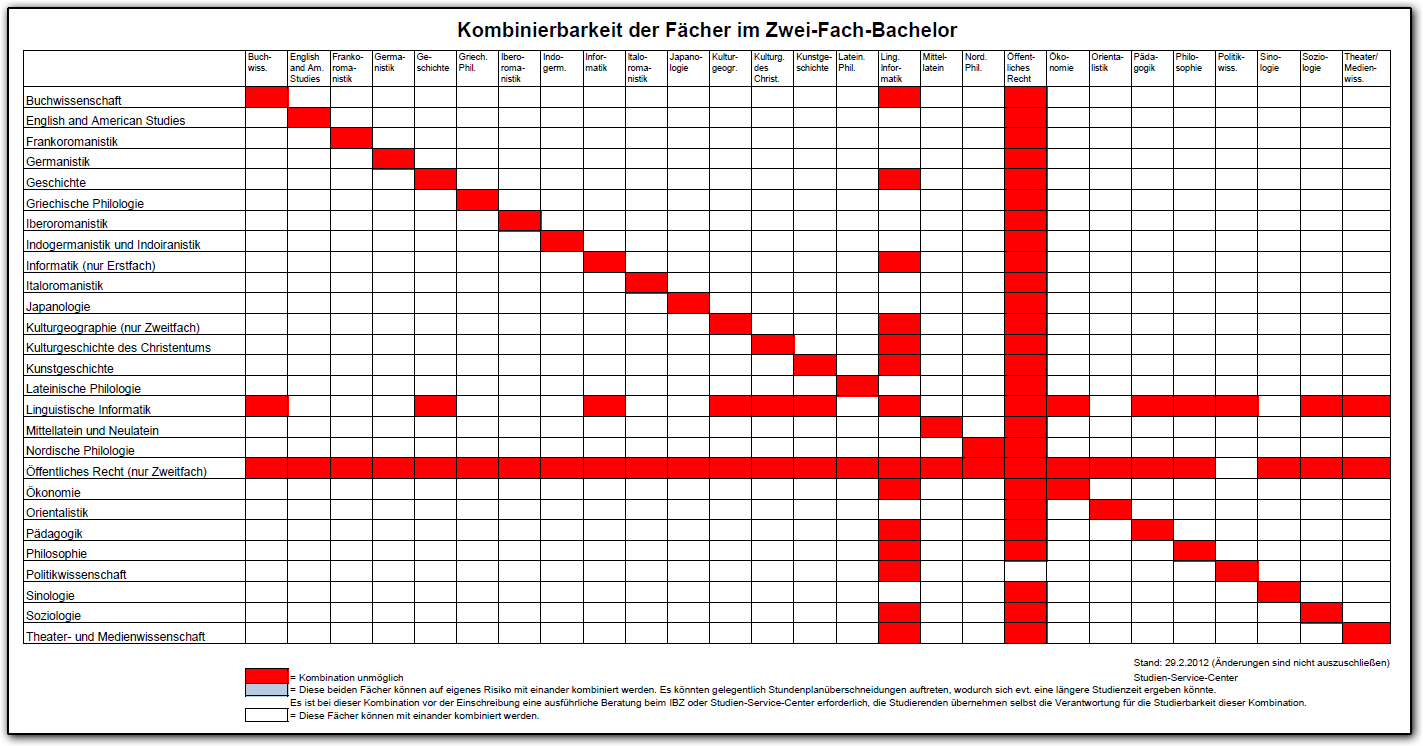 2013-03-19_03_Kombinationsmatrix
