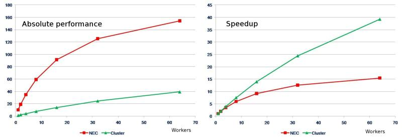 Stunt 1 - Performance vs. speedup