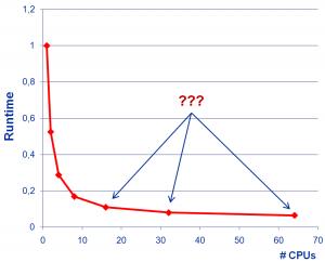 Runtime versus CPU count