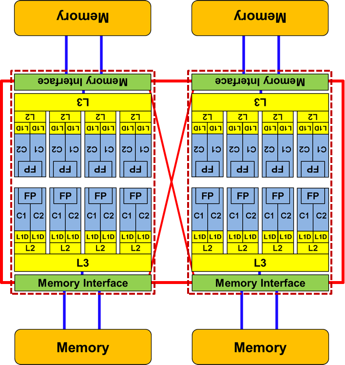 Multicore topology of a Cray XE6 Interlagos node