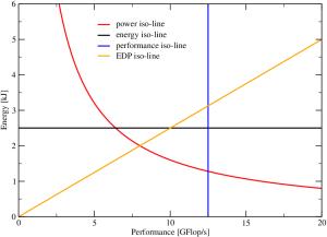 Figure 1: Z-plot