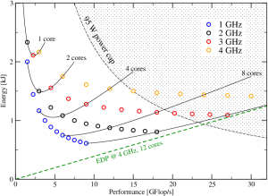 Figure 2: A scalable program in the Z-plot. Each circle represents a run at a certain clock speed (color coded) and a given number of cores. The solid lines interpolate between points with the same number of cores, i.e., the clock speed changes continuously along the line.