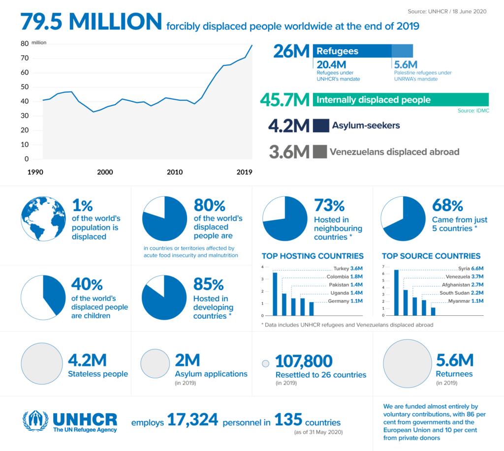 Aktuelle Zahlen und Grafiken des UNHCR zur weltweiten Flüchtlings-Situation