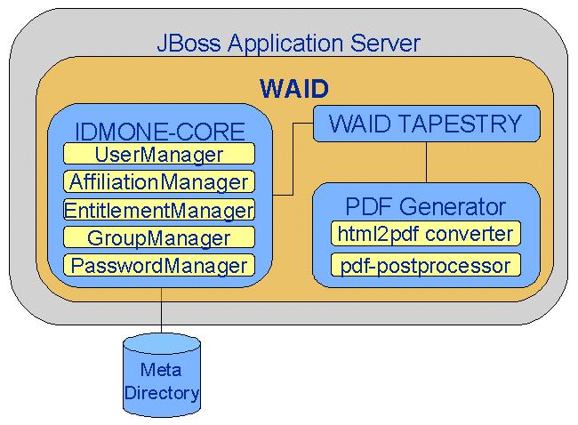 Struktur von WAID vor Refactoring