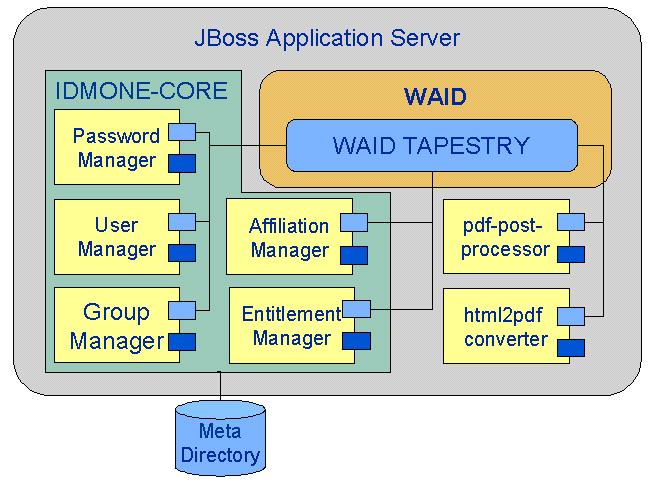 WAID Struktur nach Refactoring