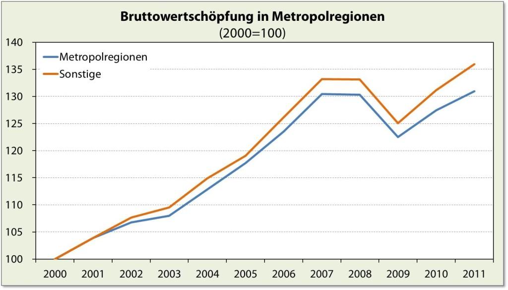 Eigene Darstellung nach Daten von Eurostat.