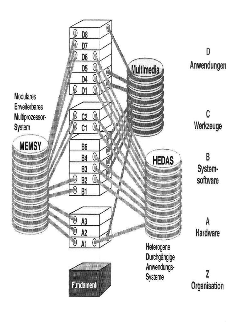 Die Struktur des SFB 182