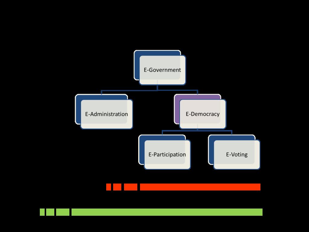 E-Regierung und E-Administration als Teile von E-Demokratie