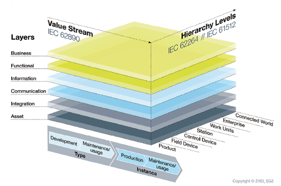 Referenzarchitekturmodell Industrie 4.0 (RAMI 4.0)